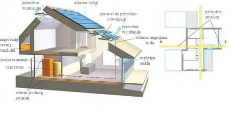Prilog-3.-Primer-niskoenergetske-kuće