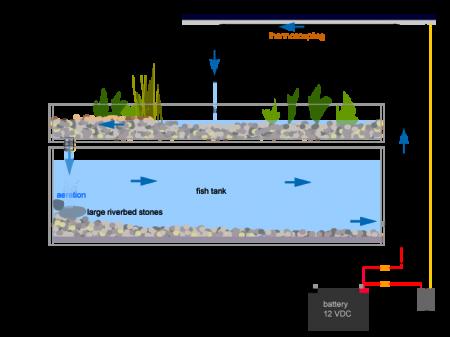 Shema-1.-Princip-akvaponskog-sistema